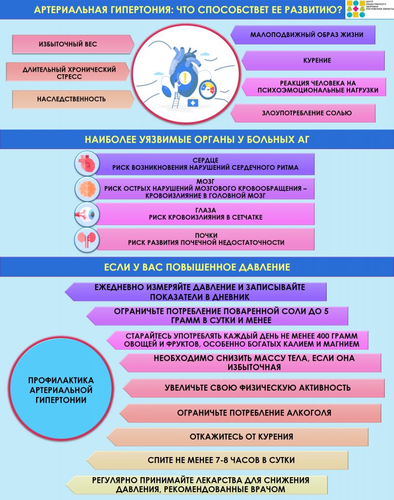 Инфографика об артериальной гипертонии